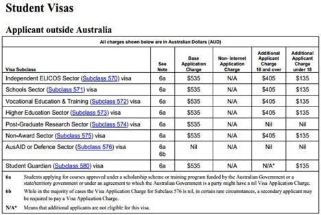 Du học Úc: Thông tin lệ phí visa mới (Áp dụng từ 01/09/2013)